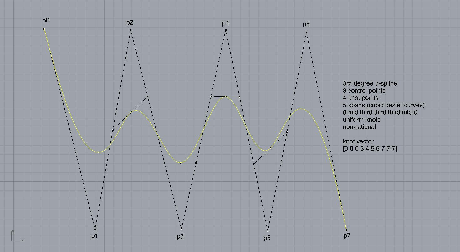 designcoding   Drawing a Basis Spline with Cubic Bézier Spans